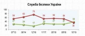 Соціологи встановили незвичну довіру українців до СБУ